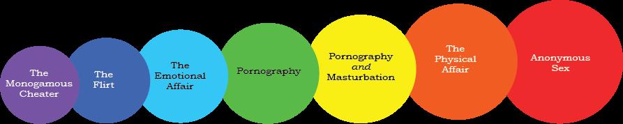 Sex Addiction Continuum
